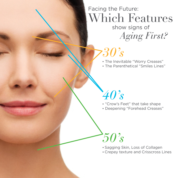 HIFU vs Thermage vs Thread-Lift – Which is the Best Non